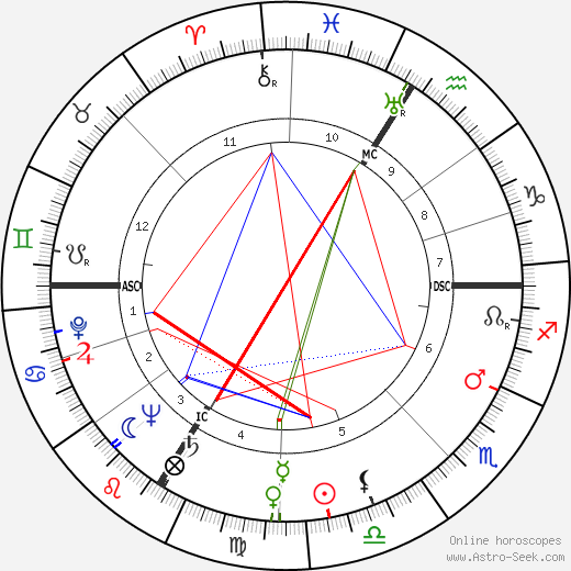 horoscope tessier libra