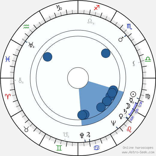 Ivo Novák wikipedia, horoscope, astrology, instagram