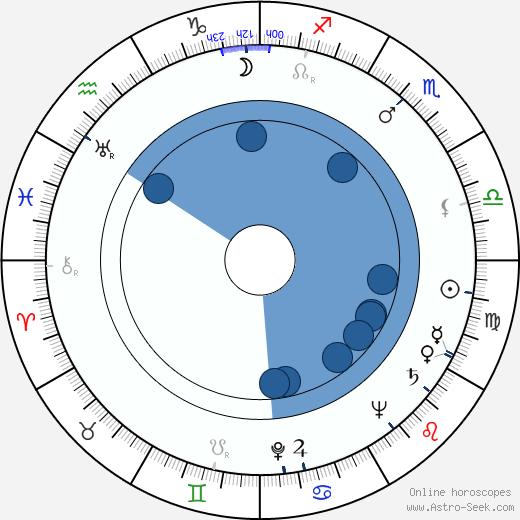 Jack Somack wikipedia, horoscope, astrology, instagram