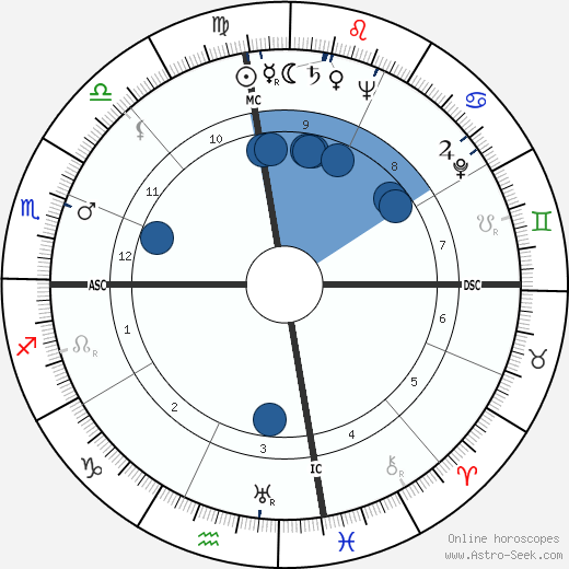 James N. Harrell wikipedia, horoscope, astrology, instagram
