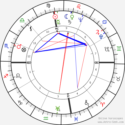 James N. Harrell день рождения гороскоп, James N. Harrell Натальная карта онлайн