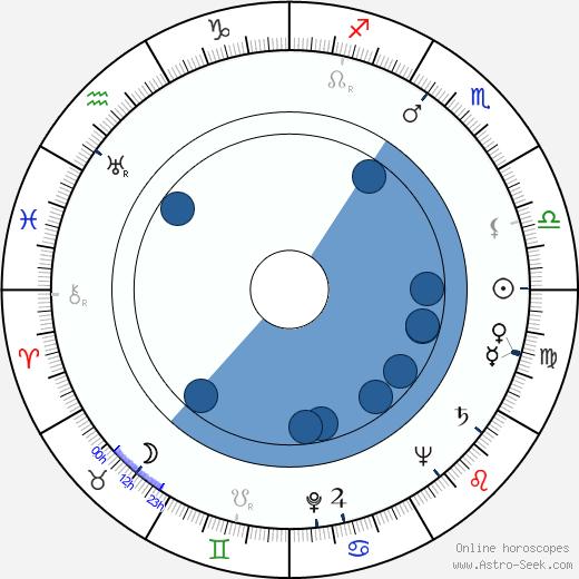 Joan Winfield wikipedia, horoscope, astrology, instagram