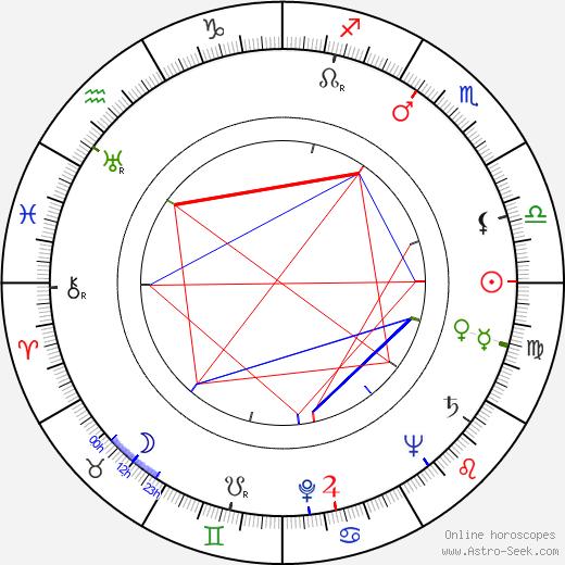 Joan Winfield birth chart, Joan Winfield astro natal horoscope, astrology