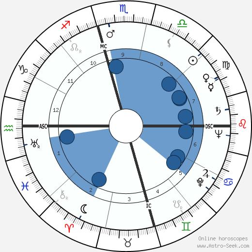 John N. McLaughlin wikipedia, horoscope, astrology, instagram