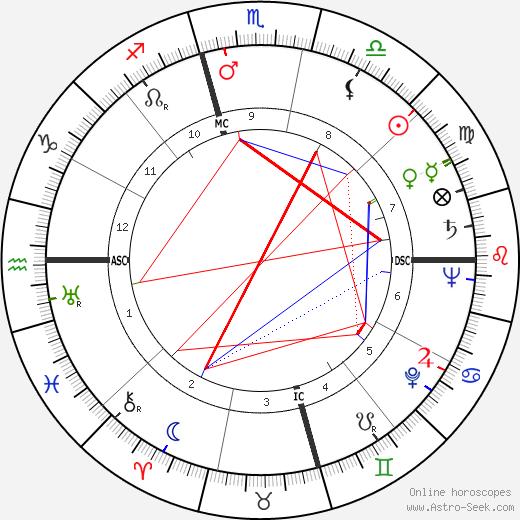 John N. McLaughlin tema natale, oroscopo, John N. McLaughlin oroscopi gratuiti, astrologia