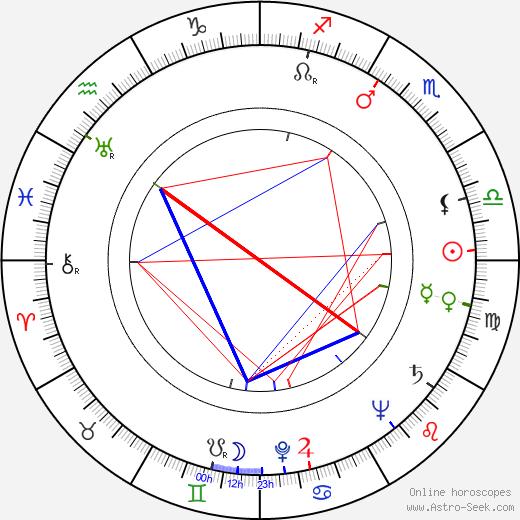 John Zacherle день рождения гороскоп, John Zacherle Натальная карта онлайн