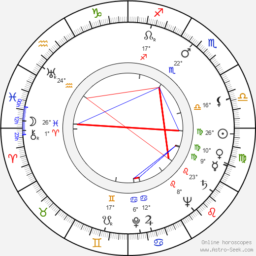 Kaarlo Isotalo birth chart, biography, wikipedia 2019, 2020