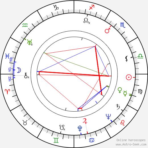 Kaarlo Isotalo astro natal birth chart, Kaarlo Isotalo horoscope, astrology
