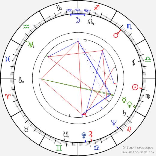 Kazimierz Iwiński birth chart, Kazimierz Iwiński astro natal horoscope, astrology