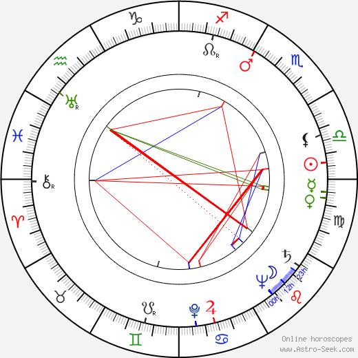 Laura Gore astro natal birth chart, Laura Gore horoscope, astrology