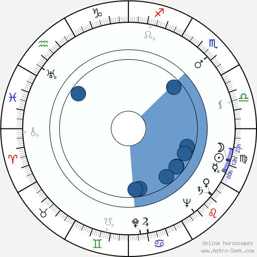 Luis Alcoriza wikipedia, horoscope, astrology, instagram