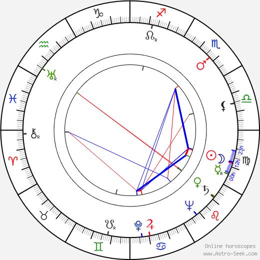 Luis Alcoriza astro natal birth chart, Luis Alcoriza horoscope, astrology