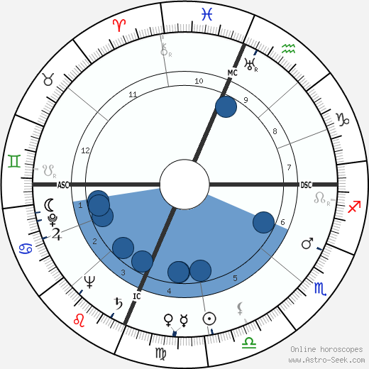 Malcolm Winfield Cagle wikipedia, horoscope, astrology, instagram