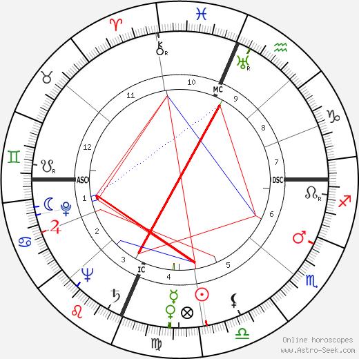 Malcolm Winfield Cagle день рождения гороскоп, Malcolm Winfield Cagle Натальная карта онлайн