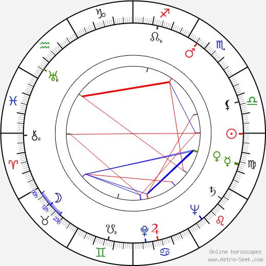 Martin Růžek astro natal birth chart, Martin Růžek horoscope, astrology