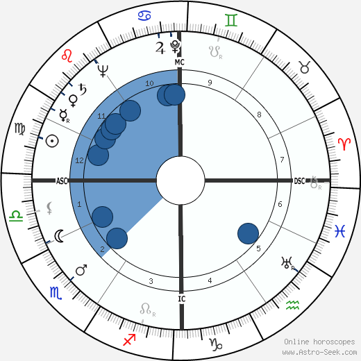 Oscar Luigi Scalfaro wikipedia, horoscope, astrology, instagram