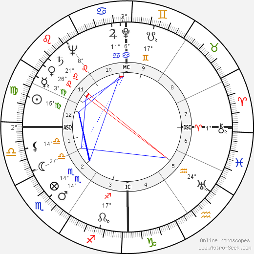 Oscar Luigi Scalfaro birth chart, biography, wikipedia 2016, 2017