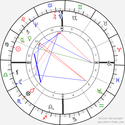 Oscar Luigi Scalfaro horoscope, astrology, Oscar Luigi Scalfaro astro natal birth chart