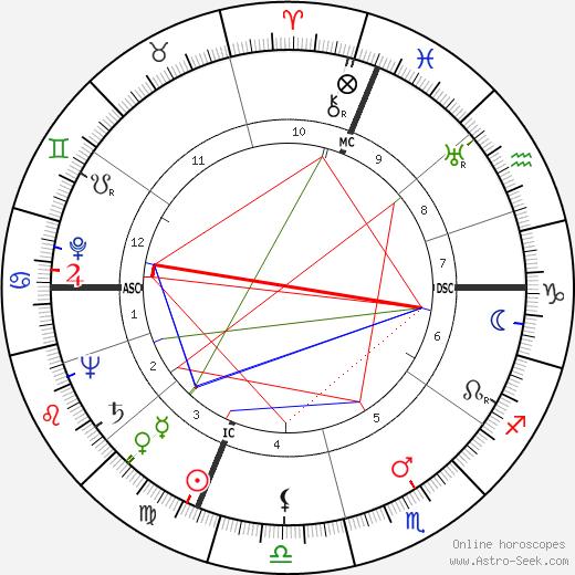 Paul Auriol день рождения гороскоп, Paul Auriol Натальная карта онлайн