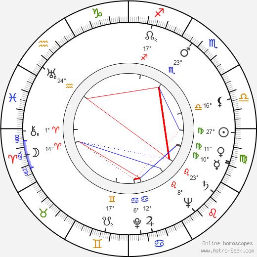 Rand Brooks birth chart, biography, wikipedia 2019, 2020