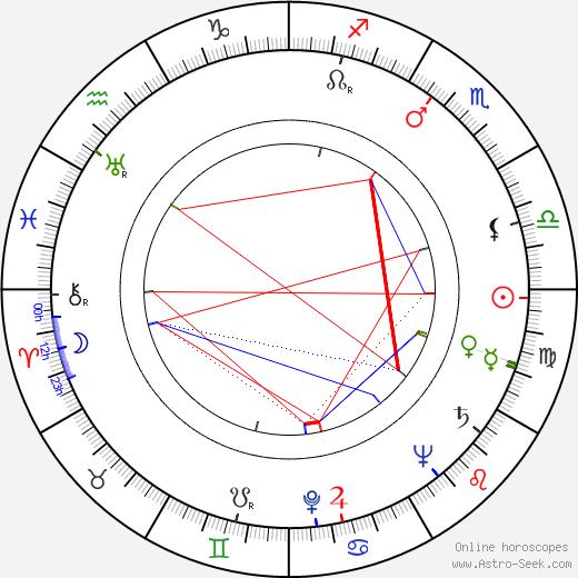 Rand Brooks astro natal birth chart, Rand Brooks horoscope, astrology