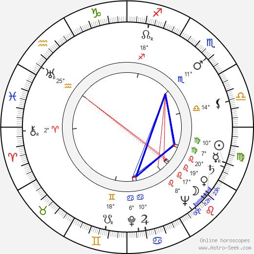 Susi Nicoletti birth chart, biography, wikipedia 2018, 2019