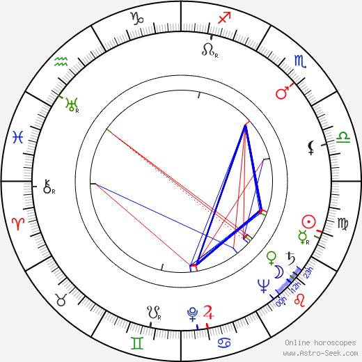 Susi Nicoletti astro natal birth chart, Susi Nicoletti horoscope, astrology