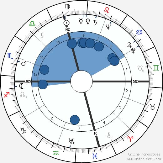 Walter Philip Leber wikipedia, horoscope, astrology, instagram