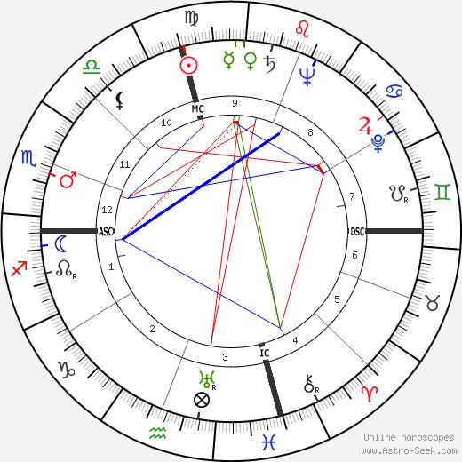 Walter Philip Leber tema natale, oroscopo, Walter Philip Leber oroscopi gratuiti, astrologia