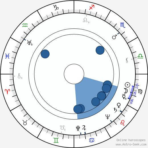 Wim Hoddes wikipedia, horoscope, astrology, instagram