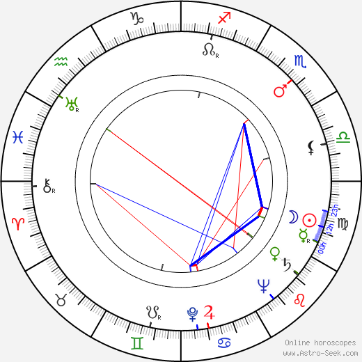 Wim Hoddes birth chart, Wim Hoddes astro natal horoscope, astrology