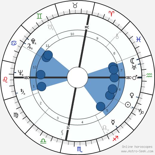 Al Blozis wikipedia, horoscope, astrology, instagram