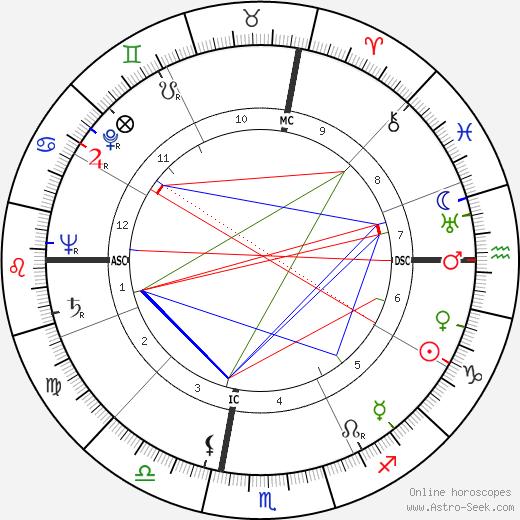 Al Blozis день рождения гороскоп, Al Blozis Натальная карта онлайн