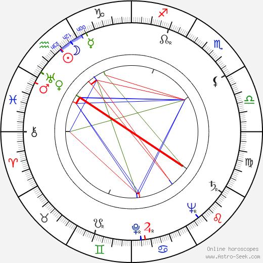Annika Tretow astro natal birth chart, Annika Tretow horoscope, astrology
