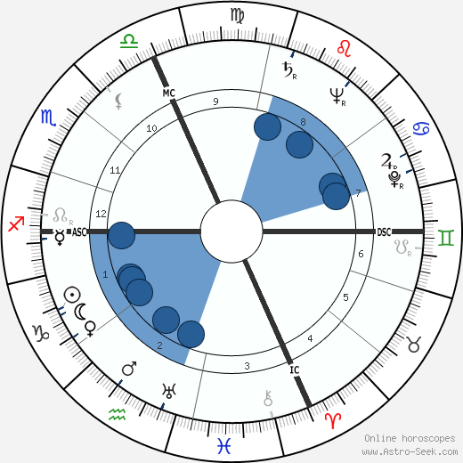 Carole Landis horoscope, astrology, sign, zodiac, date of birth, instagram