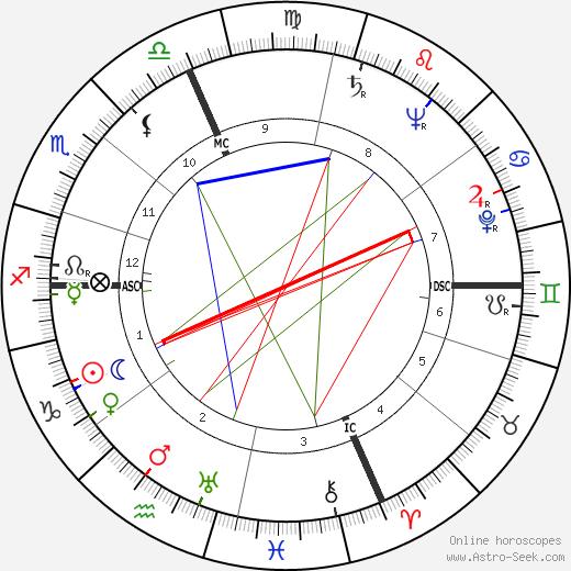 Кэрол Лэндис Carole Landis день рождения гороскоп, Carole Landis Натальная карта онлайн
