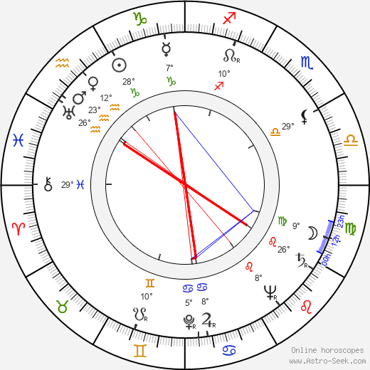 Dixie Dunbar birth chart, biography, wikipedia 2019, 2020