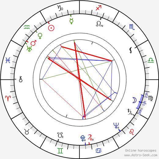 Dixie Dunbar birth chart, Dixie Dunbar astro natal horoscope, astrology