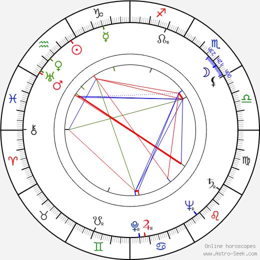 Dolly von Alfthan день рождения гороскоп, Dolly von Alfthan Натальная карта онлайн