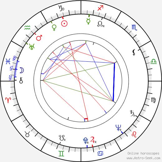 Elena Ceauşescu tema natale, oroscopo, Elena Ceauşescu oroscopi gratuiti, astrologia
