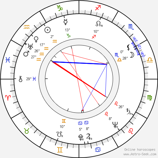 Ernie Kovacs birth chart, biography, wikipedia 2018, 2019