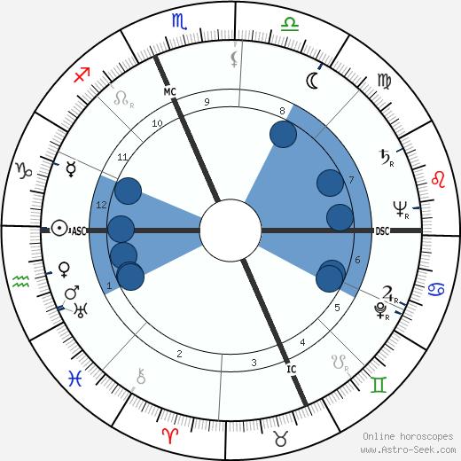 Gina Ceaglio wikipedia, horoscope, astrology, instagram