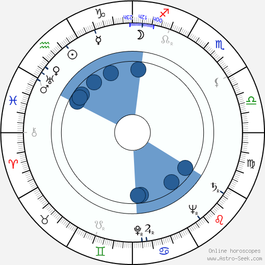 Gustav Schorsch wikipedia, horoscope, astrology, instagram