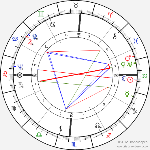 Jackie Robinson birth chart, Jackie Robinson astro natal horoscope, astrology