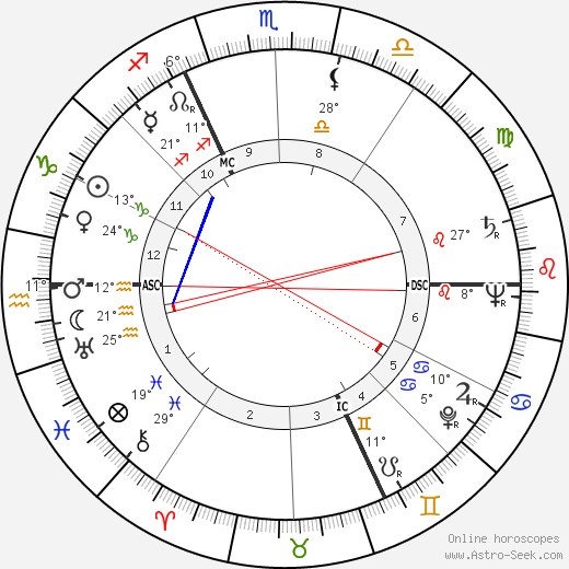 Jacques Laurent birth chart, biography, wikipedia 2019, 2020