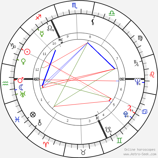 Jacques Laurent birth chart, Jacques Laurent astro natal horoscope, astrology