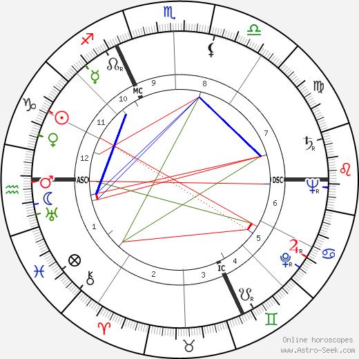 Жак Лоран Jacques Laurent день рождения гороскоп, Jacques Laurent Натальная карта онлайн