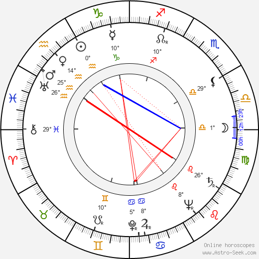 Jinx Falkenburg birth chart, biography, wikipedia 2020, 2021