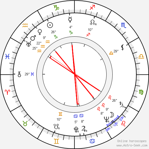 Knud Möller birth chart, biography, wikipedia 2018, 2019