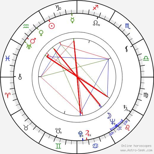 Knud Möller astro natal birth chart, Knud Möller horoscope, astrology